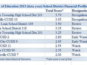 Select Metro East school districts financial health report rankings for fiscal year 2013 / Image by Roger Starkey
