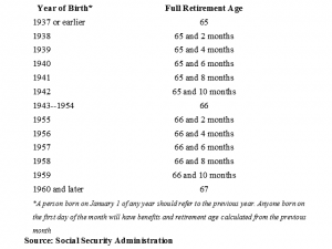 Social Security Retirement Age Reference